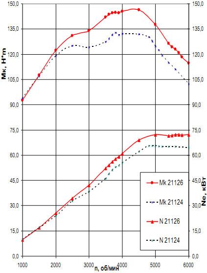 Степень сжатия двигателя 21126